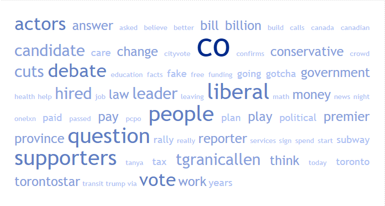 Ontario people issues tag cloud