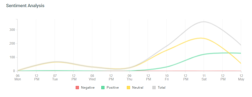 Met gala sentiment analysis