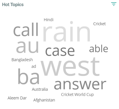 Word Cloud Cricket world cup