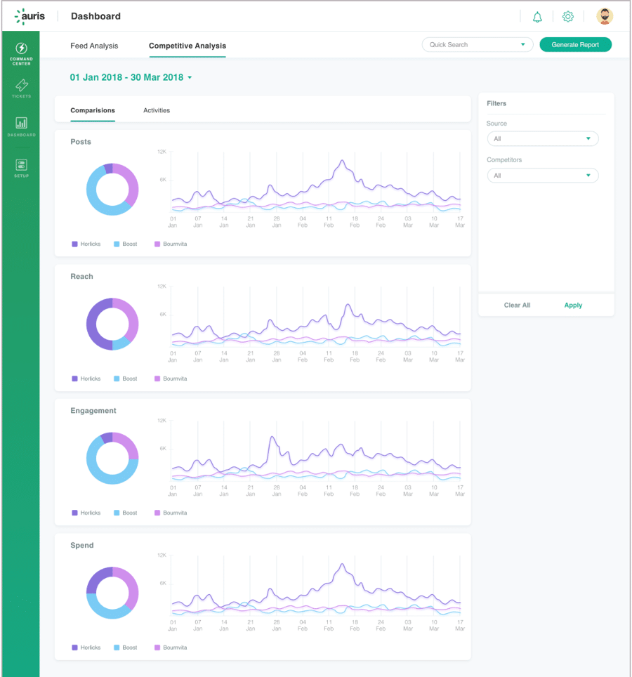 Auris Competitor analysis dashboard